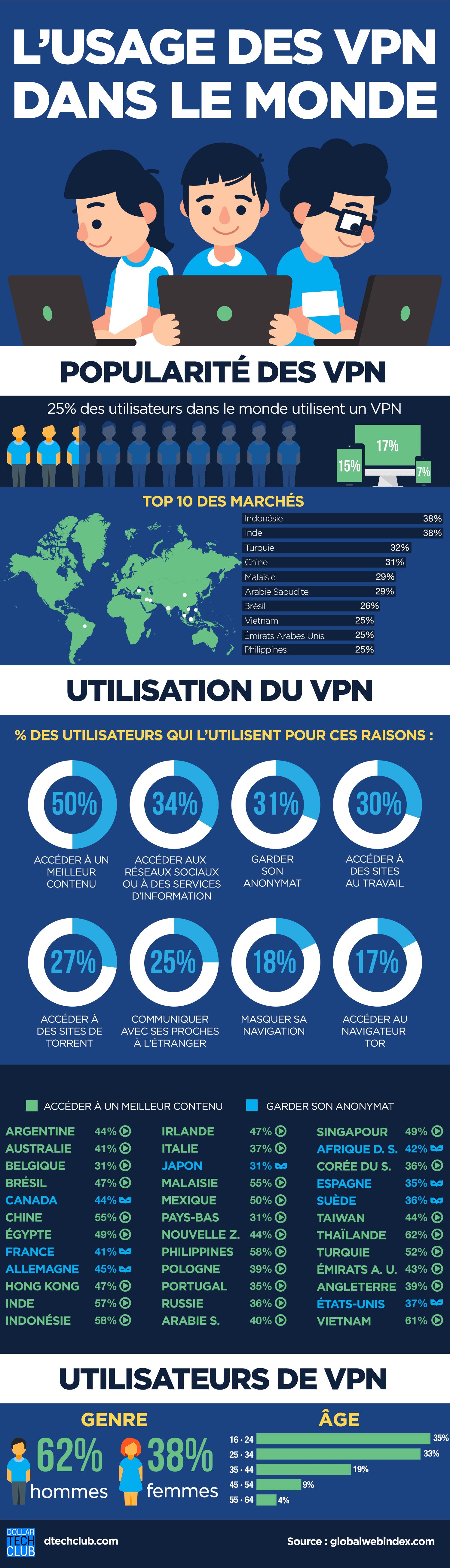 usage des VPN dans le monde