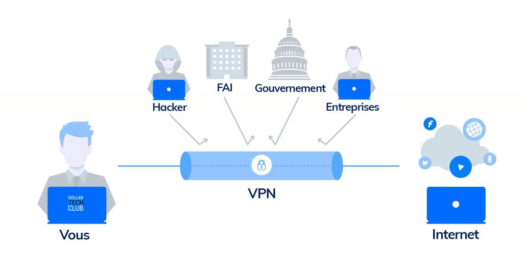Mécanisme du VPN